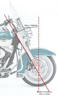 Motorcycle Rake and Trail Diagram